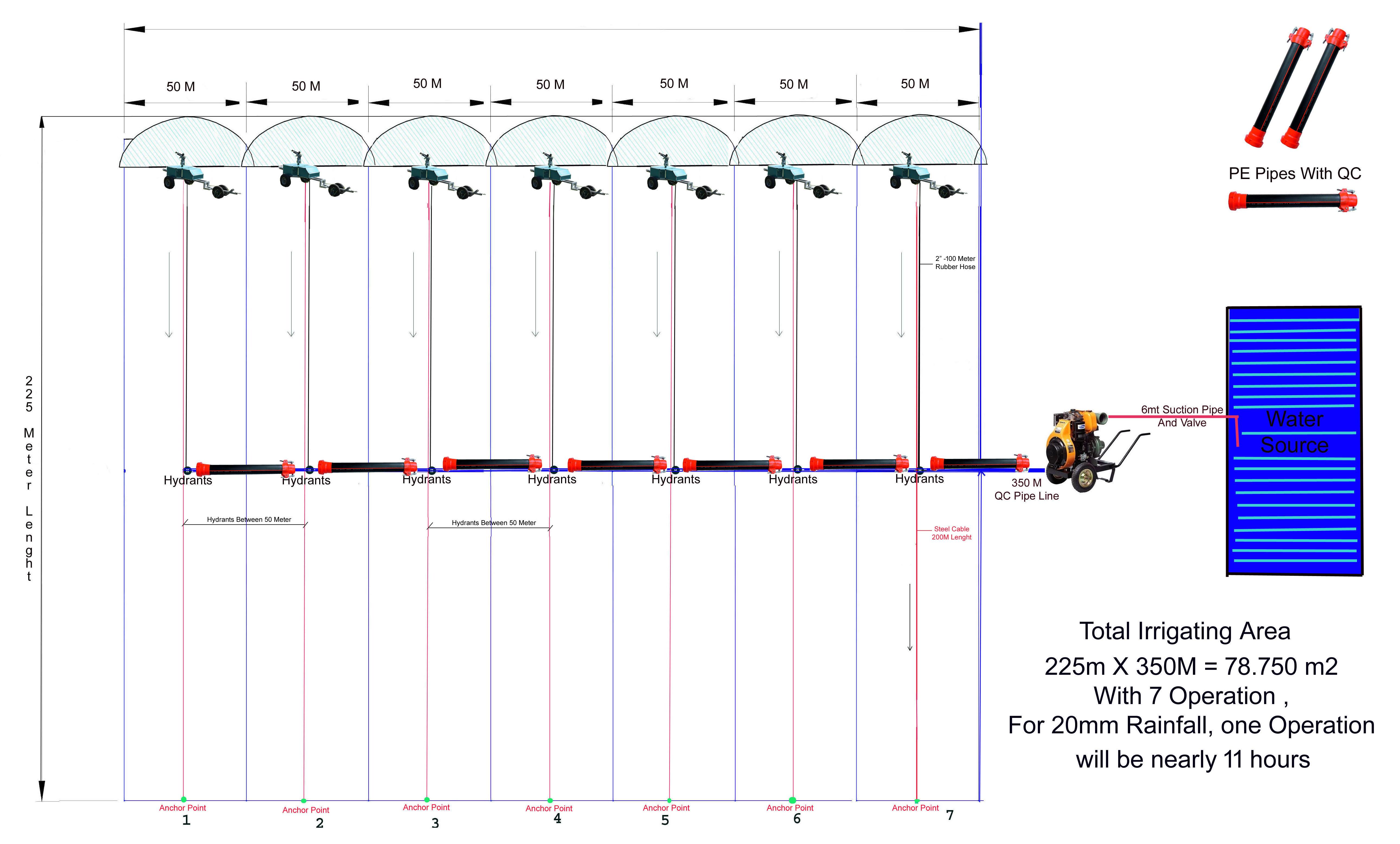 Plano de Distribucion Irriforce Midi Set