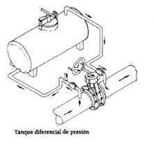 Tanque de Presion Diferencial
